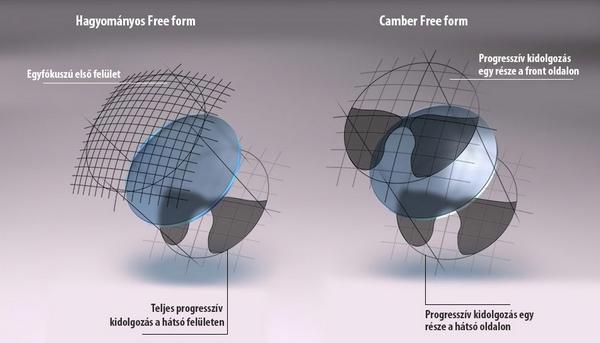 Prémium személyre szabott progresszív szemüveglencsék a legszélesebb  látómezővel. 2e252aa0a8